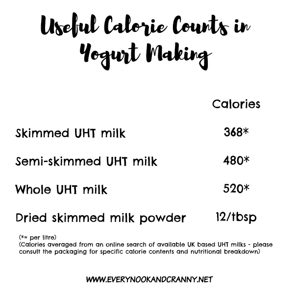 A guide to the calorie content of UHT milk and dried milk powder, helpful for homemade yogurt making